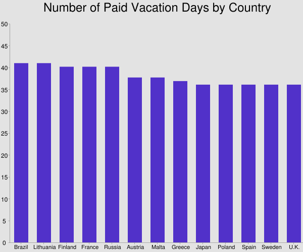 Number Of Paid Vacation Days By Country [Infographic]