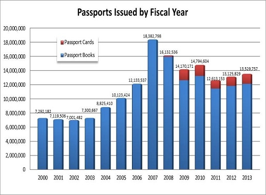how_many_americans_have_a_passport.