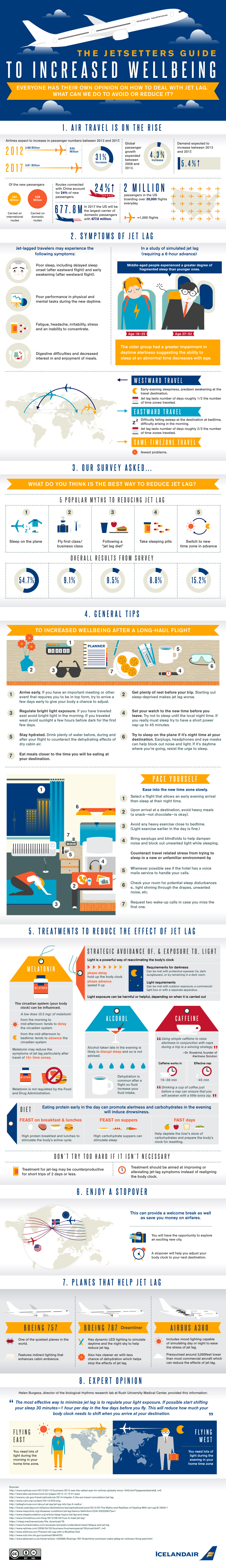 How To Beat Jetlag (In Infographic Form)