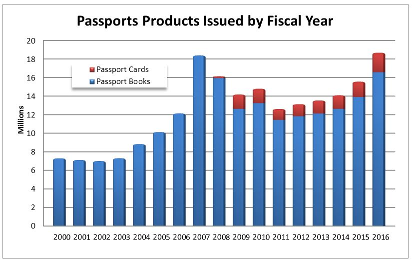 How Many Americans Have A Passport
